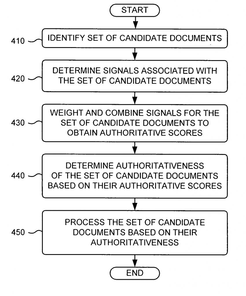 Algorithm For Determining Authority