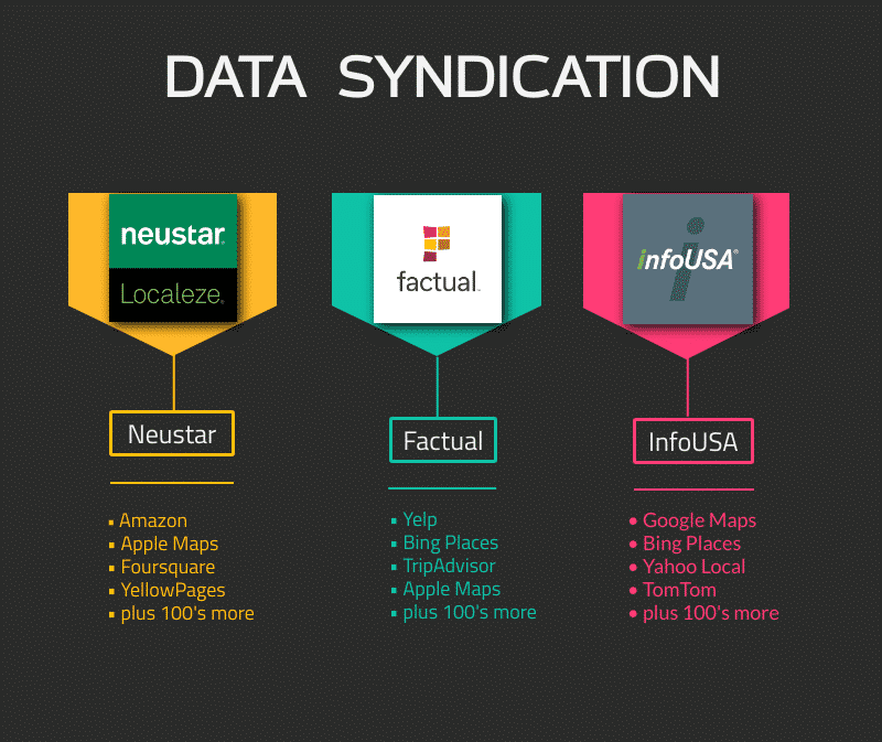 Data aggregators for your GMB