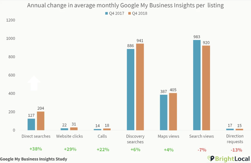 GMB Insights Study From BL