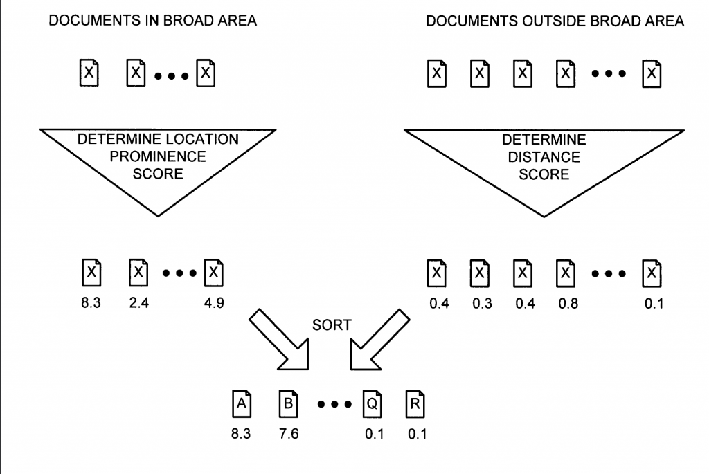 Document Scoring Google Algorithm